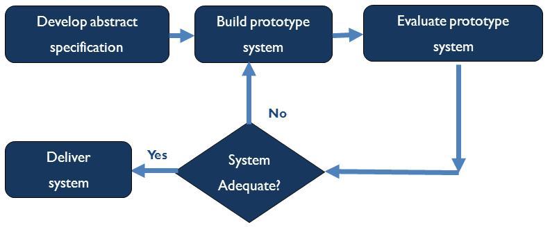Evalutionalry-prototype